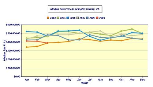 march-median-line-arlington