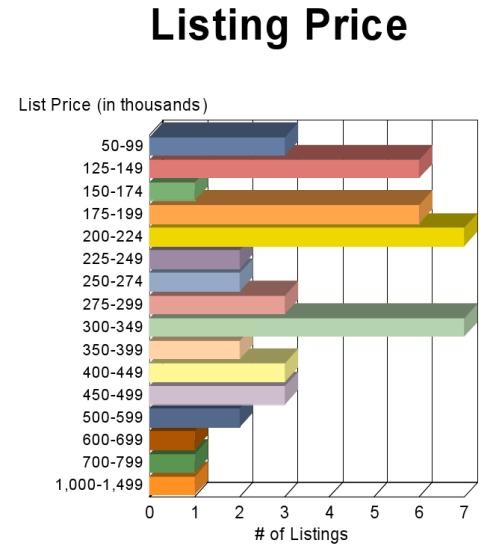 APRIL Fauquier GRAPH Listing_Price_Graph1102
