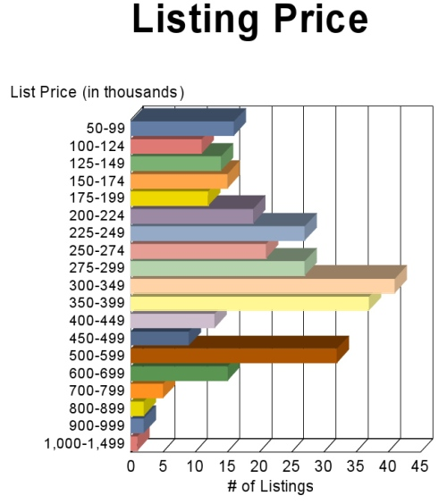 APRIL Loudoun GRAPH Listing_Price_Graph9337