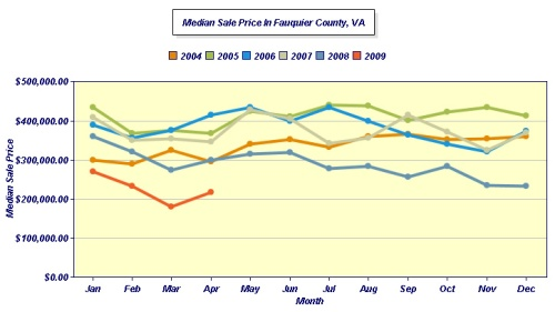 APRIL MEDIAN Fauquier