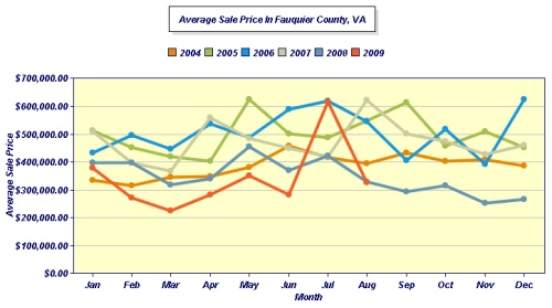 AUGUST Average FAUQUIER