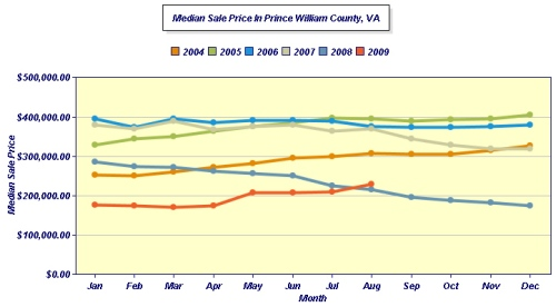 AUGUST Median PrinceWilliam