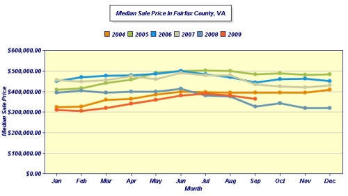 MEDIAN Fairfax SEPTEMBER