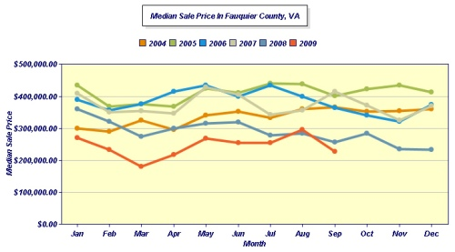 MEDIAN Fauquier SEPTEMBER