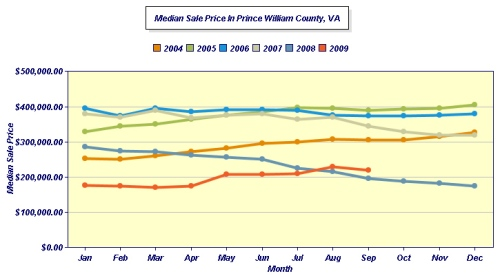 MEDIAN PrinceWilliam SEPTEMBER