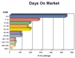 Fairfax JUNE Days_on_Market_Graph3529