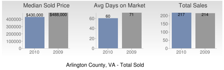 Fairfax County Personal Property Tax >> Arlington County Virginia Homes For Sale and Real Estate, MLS Property and Open Houses Search ...