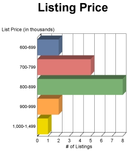 McLEAN Virginia Single Family Home Sale Prices JULY 2013
