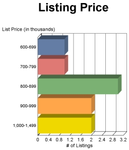 McLEAN Virginia Townhome Sale Prices JULY 2013
