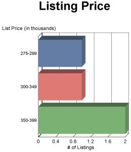 Clifton Virginia Townhome Sale Prices JULY 2013