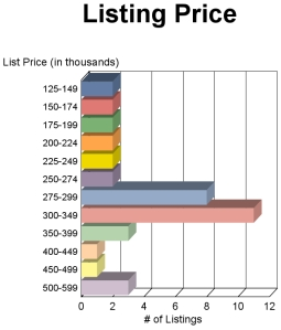 Fairfax Virginia Condominium Sale Prices JULY 2013