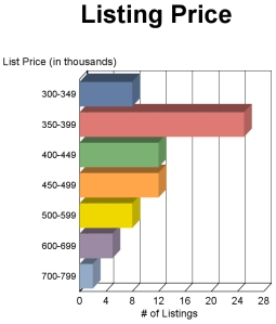 Fairfax Virginia Townhome Sale Prices JULY 2013